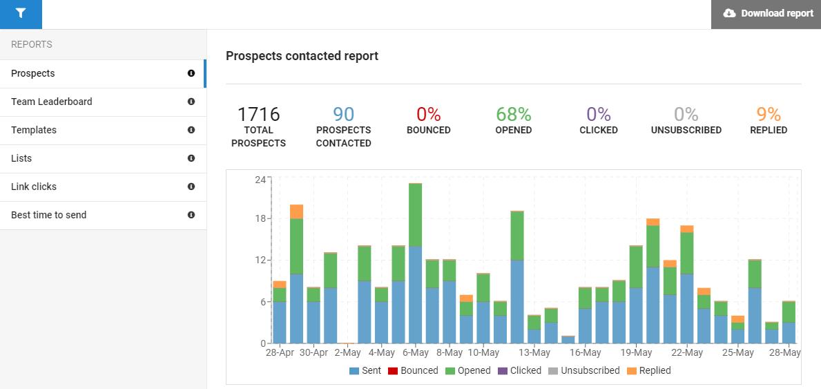 Detailed reports - smartreach.io