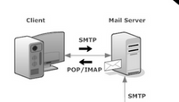 What is SMTP, POP3 & IMAP and How does it Work ?